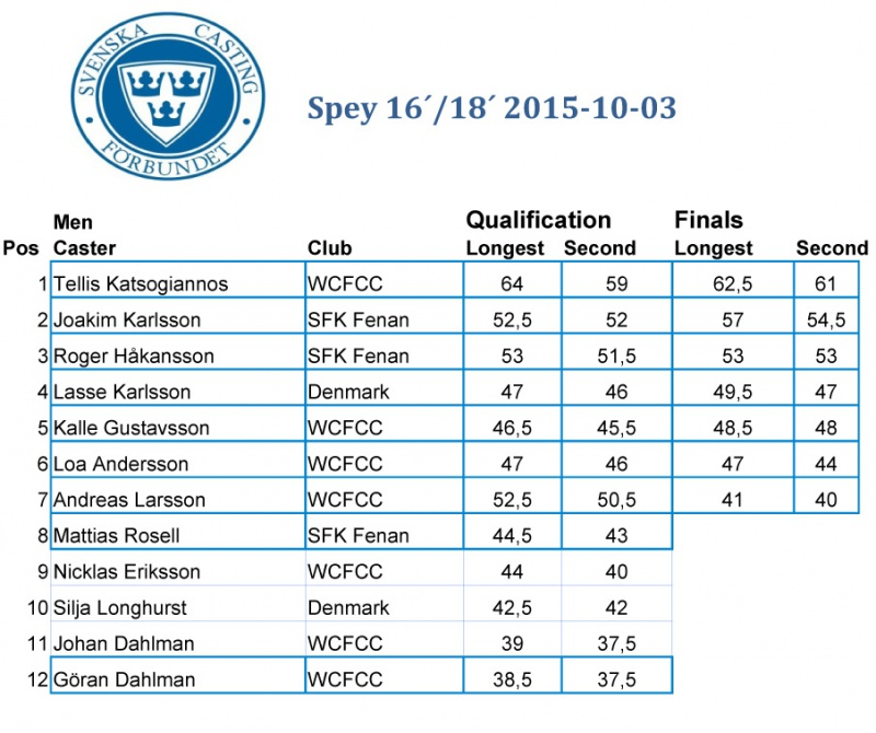 SM_Spey2015_resultat-2